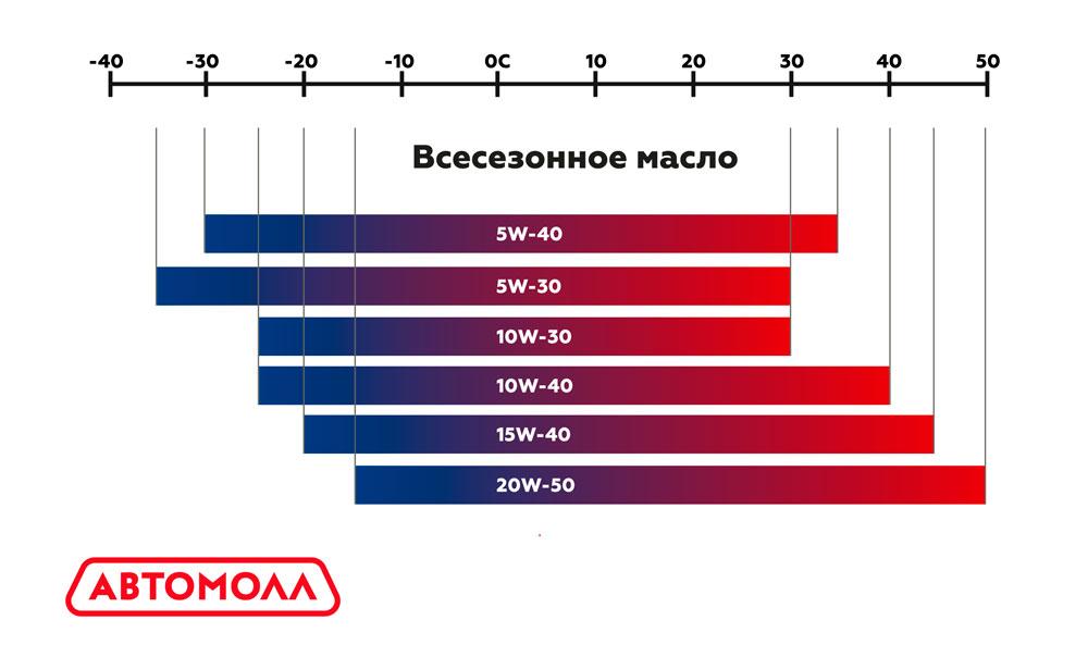 Grafik rabochih temperatur vsesezonnogo masla
